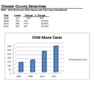 District Attorney Tom Hogan provided the county commissioners with numbers to show that child- abuse investigations have nearly tripled in the past five years, straining the resources of the Child Abuse Unit.